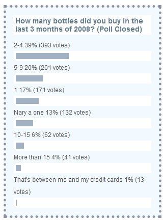 Spending poll